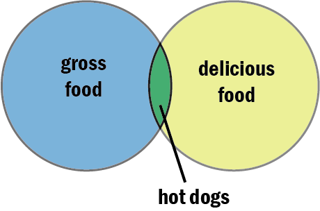 Venn Diagram Before I Had Kids
